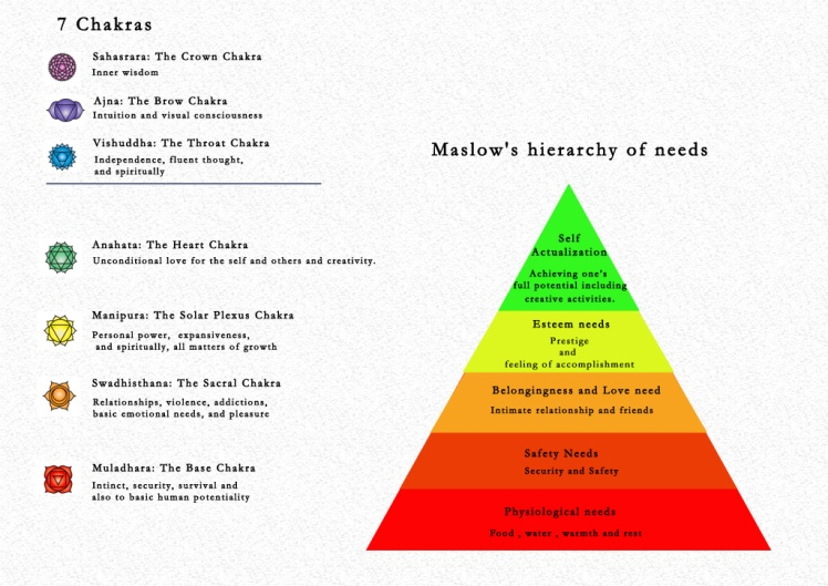 7-chakras_maslows-hierarchy-of-needs